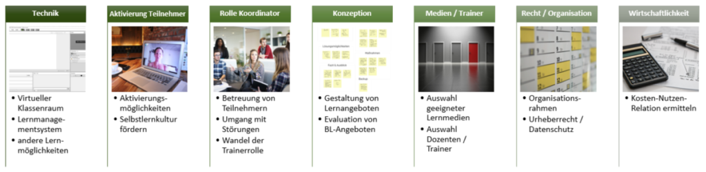 Inhaltliche Blöcke Blended-Learning-Designer: Technik, Aktivierung Teilnehmer, Rolle Koordinator, Konzeption, Medien-/Trainerauswahl, Recht/Organisation, Wirtschaftlichkeit